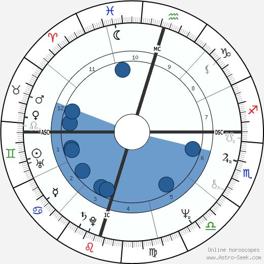 Henry G. Cisneros wikipedia, horoscope, astrology, instagram