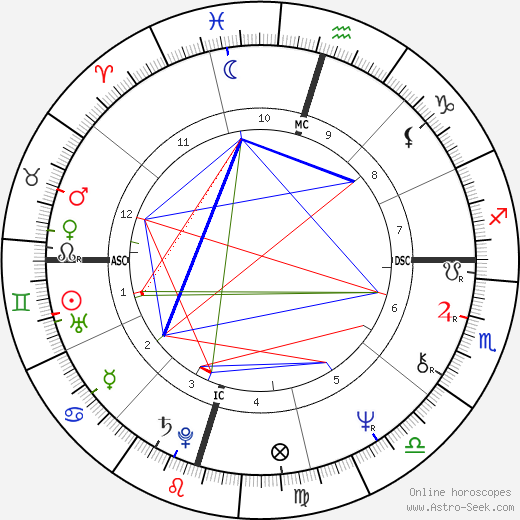 Henry G. Cisneros tema natale, oroscopo, Henry G. Cisneros oroscopi gratuiti, astrologia