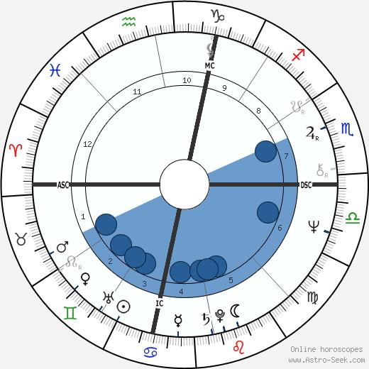 Howard Kaylan wikipedia, horoscope, astrology, instagram