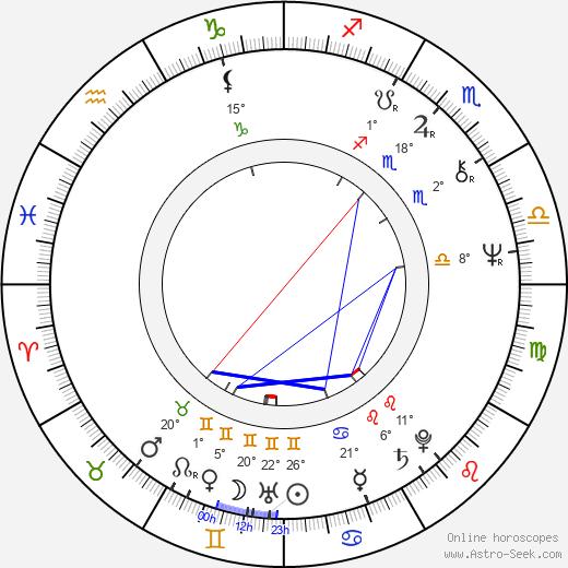 Ivonne Coll birth chart, biography, wikipedia 2018, 2019