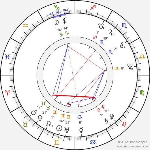 Jean-Claude Fruteau birth chart, biography, wikipedia 2019, 2020