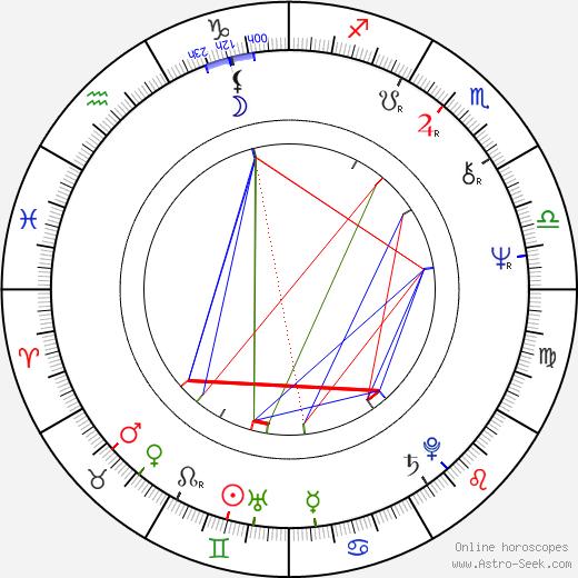 Jean-Claude Fruteau astro natal birth chart, Jean-Claude Fruteau horoscope, astrology
