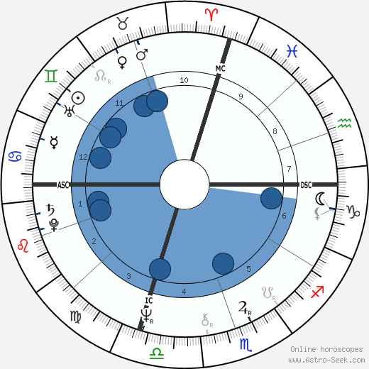 Joel Fisher wikipedia, horoscope, astrology, instagram