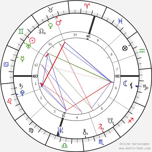 Joel Fisher день рождения гороскоп, Joel Fisher Натальная карта онлайн