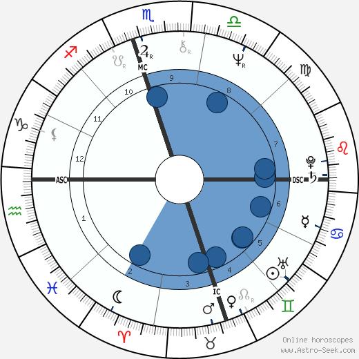 John Charles Clifford wikipedia, horoscope, astrology, instagram