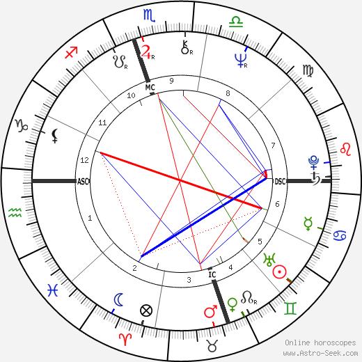 John Charles Clifford astro natal birth chart, John Charles Clifford horoscope, astrology