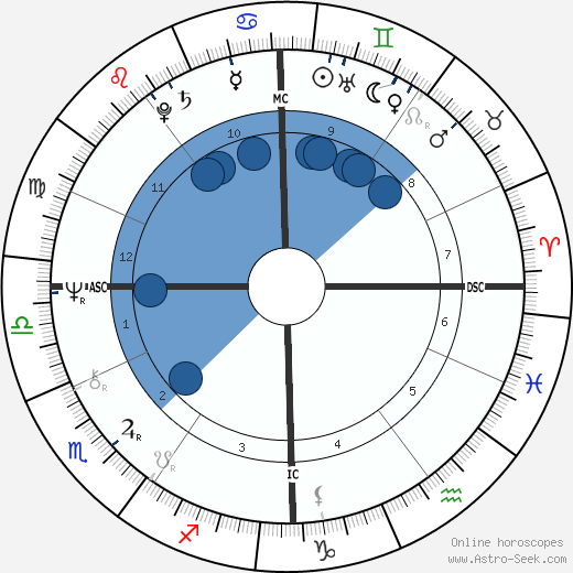 John Norman Collins wikipedia, horoscope, astrology, instagram