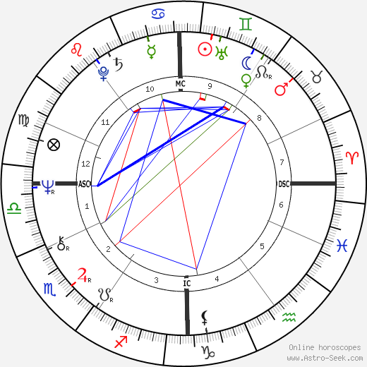 John Norman Collins astro natal birth chart, John Norman Collins horoscope, astrology