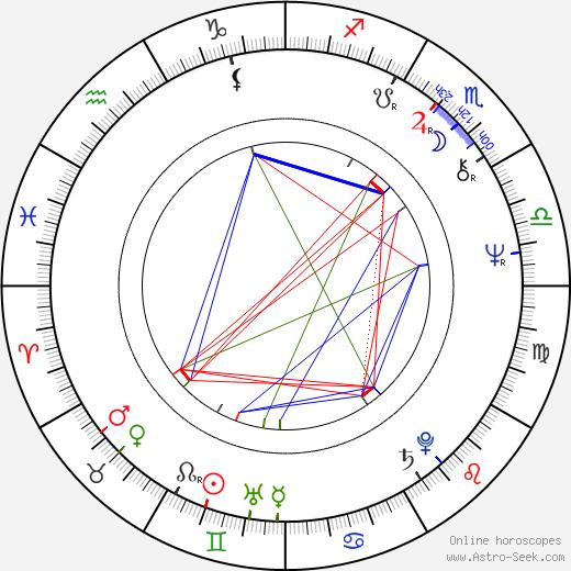 Jonathan Pryce birth chart, Jonathan Pryce astro natal horoscope, astrology