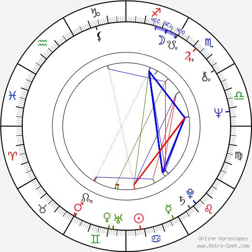 Jorge Marrale birth chart, Jorge Marrale astro natal horoscope, astrology