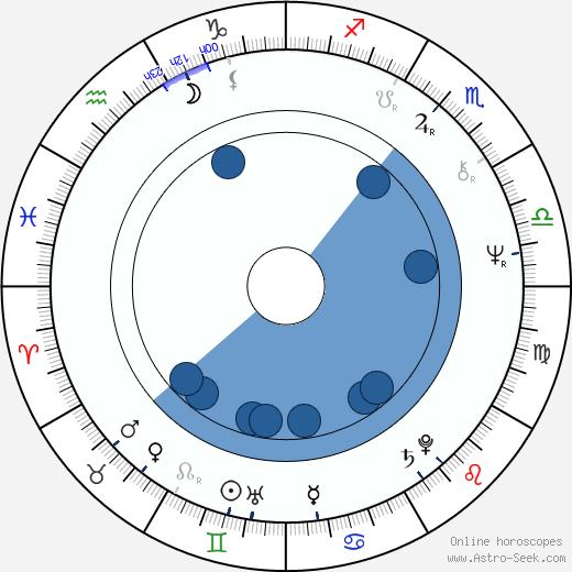 Josef Oplt wikipedia, horoscope, astrology, instagram