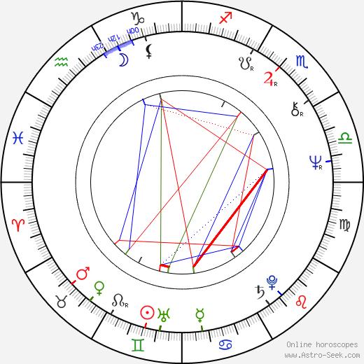 Josef Oplt birth chart, Josef Oplt astro natal horoscope, astrology