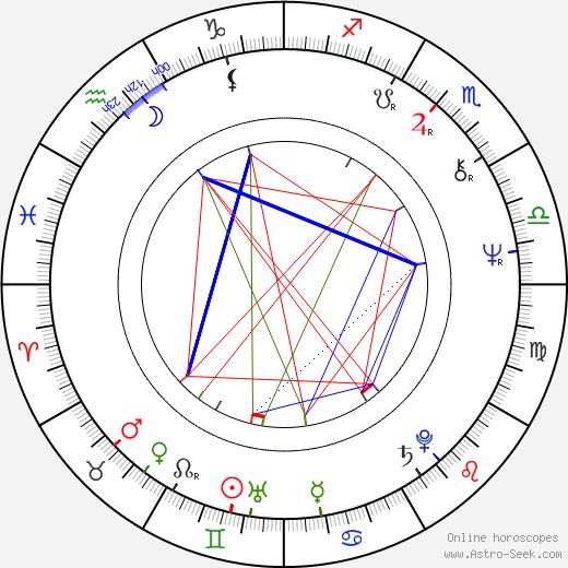 Julie Driscoll astro natal birth chart, Julie Driscoll horoscope, astrology