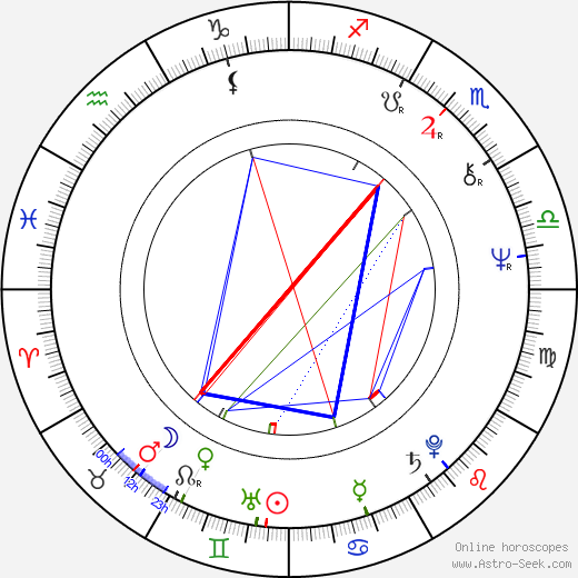 Júlio César tema natale, oroscopo, Júlio César oroscopi gratuiti, astrologia