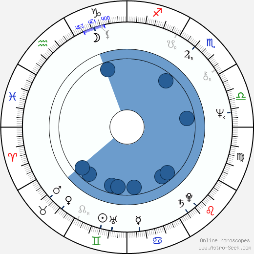 Keith Williams wikipedia, horoscope, astrology, instagram