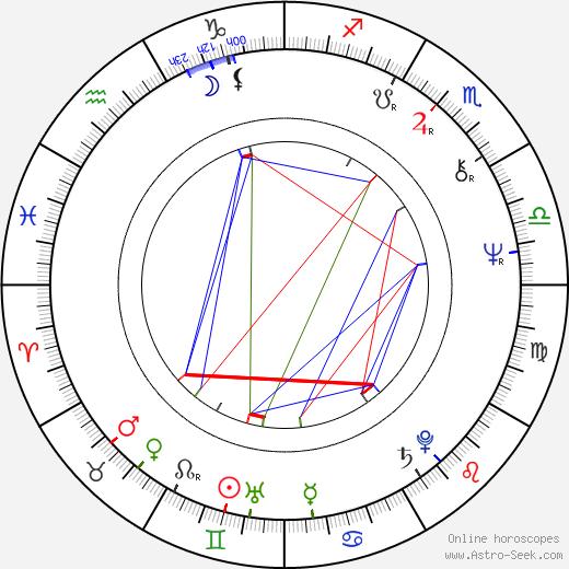 Keith Williams birth chart, Keith Williams astro natal horoscope, astrology