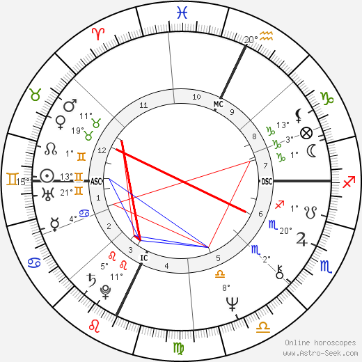 Laurie Anderson birth chart, biography, wikipedia 2019, 2020