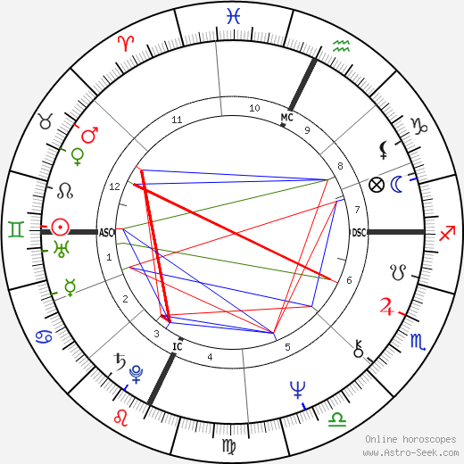 Laurie Anderson astro natal birth chart, Laurie Anderson horoscope, astrology