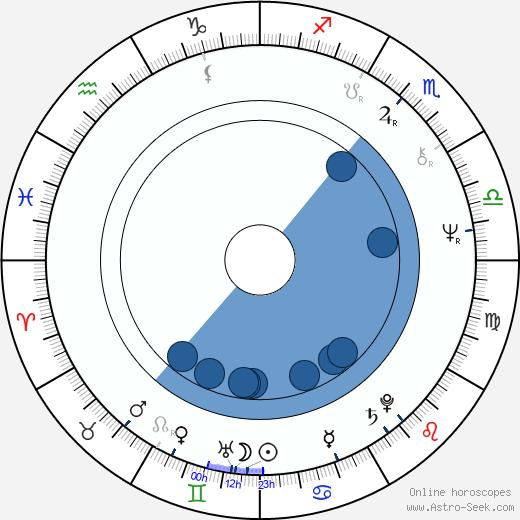 Linda Thorson wikipedia, horoscope, astrology, instagram