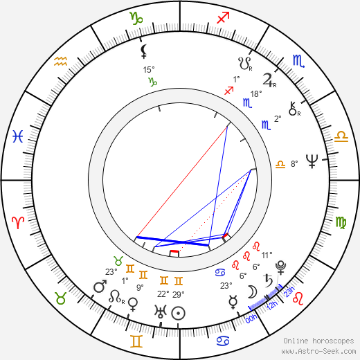 Lubomír Macháček birth chart, biography, wikipedia 2018, 2019
