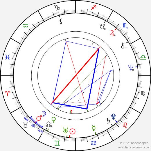 Malgorzata Niemirska astro natal birth chart, Malgorzata Niemirska horoscope, astrology
