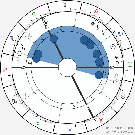 Marc Villard wikipedia, horoscope, astrology, instagram