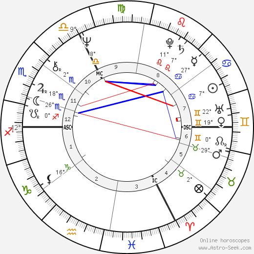 Marc Villard birth chart, biography, wikipedia 2020, 2021