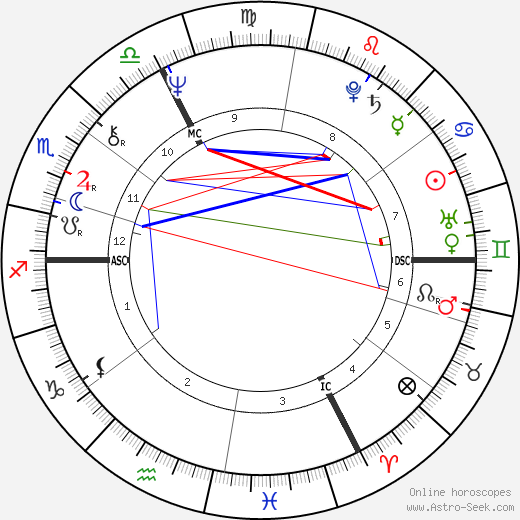 Marc Villard birth chart, Marc Villard astro natal horoscope, astrology
