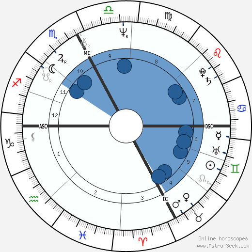 Marie-Hélène Breillat horoscope, astrology, sign, zodiac, date of birth, instagram