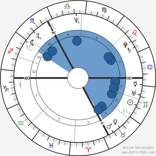 Marie-Hélène Breillat wikipedia, horoscope, astrology, instagram