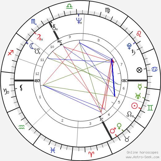 Marie-Hélène Breillat astro natal birth chart, Marie-Hélène Breillat horoscope, astrology
