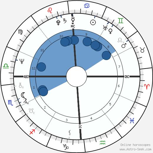 Mark Helprin wikipedia, horoscope, astrology, instagram