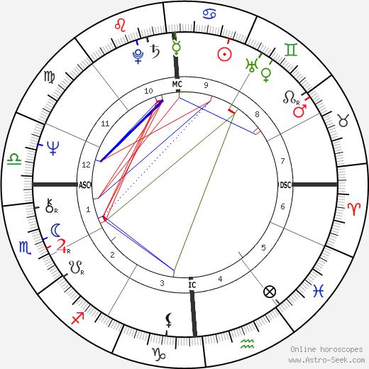 Mark Helprin день рождения гороскоп, Mark Helprin Натальная карта онлайн