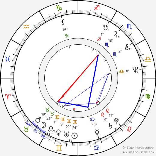 Markku Kivekäs birth chart, biography, wikipedia 2019, 2020