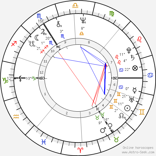 Martin Lamotte birth chart, biography, wikipedia 2018, 2019