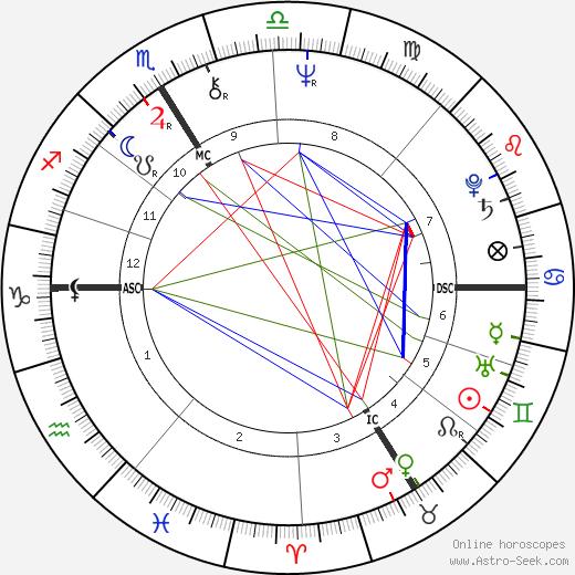 Martin Lamotte astro natal birth chart, Martin Lamotte horoscope, astrology