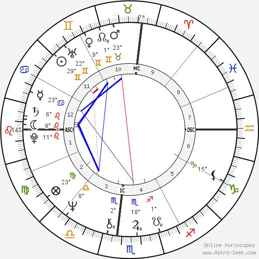 Meredith Baxter birth chart, biography, wikipedia 2019, 2020
