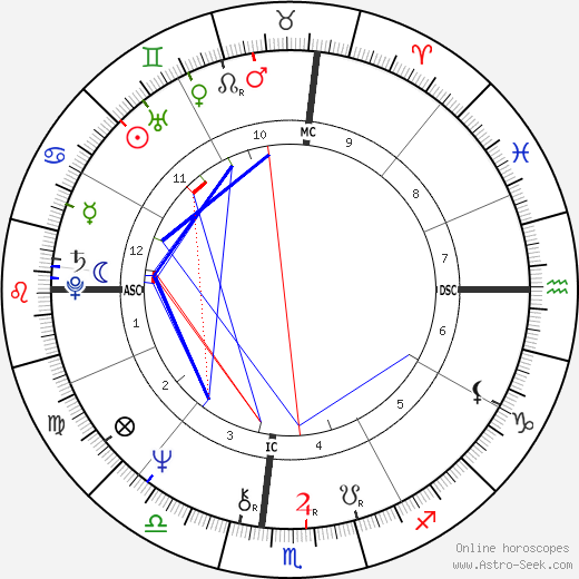 Meredith Baxter birth chart, Meredith Baxter astro natal horoscope, astrology