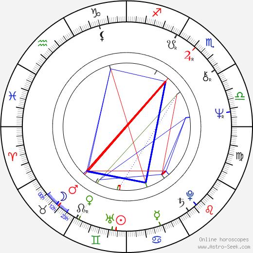 Mithun Chakraborty tema natale, oroscopo, Mithun Chakraborty oroscopi gratuiti, astrologia