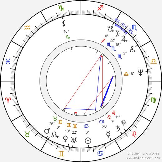 Mykhailo Illienko birth chart, biography, wikipedia 2018, 2019