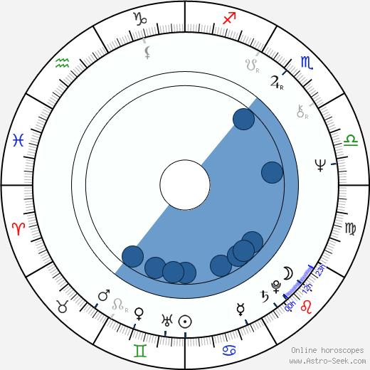 Natalya Varley wikipedia, horoscope, astrology, instagram