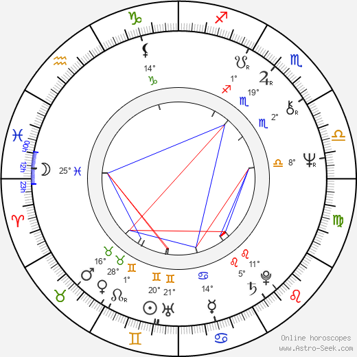 Nicola Di Pinto birth chart, biography, wikipedia 2018, 2019