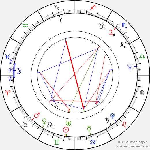 Nicola Di Pinto astro natal birth chart, Nicola Di Pinto horoscope, astrology