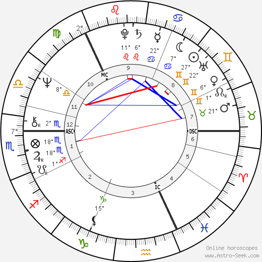 Paula Koivuniemi birth chart, biography, wikipedia 2018, 2019