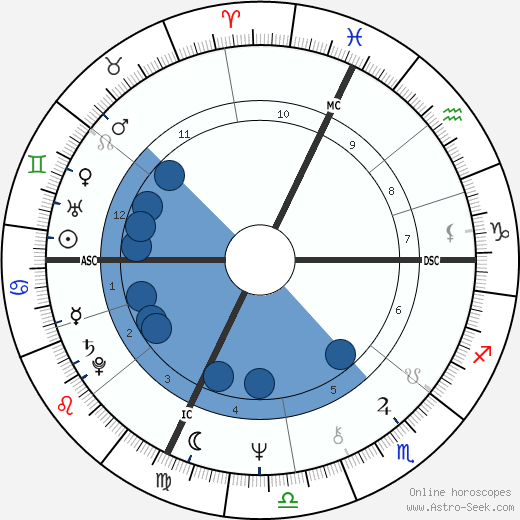 Peter Weller wikipedia, horoscope, astrology, instagram
