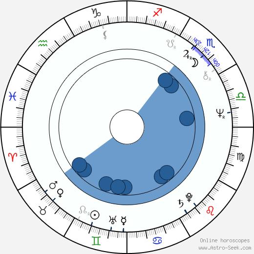 Raija-Sinikka Rantala wikipedia, horoscope, astrology, instagram