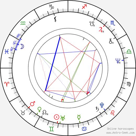 Randee Heller tema natale, oroscopo, Randee Heller oroscopi gratuiti, astrologia