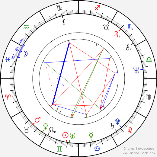 Randy Edelman birth chart, Randy Edelman astro natal horoscope, astrology
