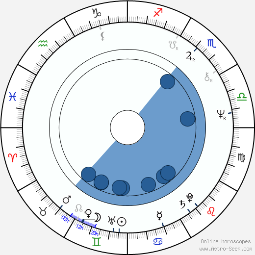 Renata Borová wikipedia, horoscope, astrology, instagram