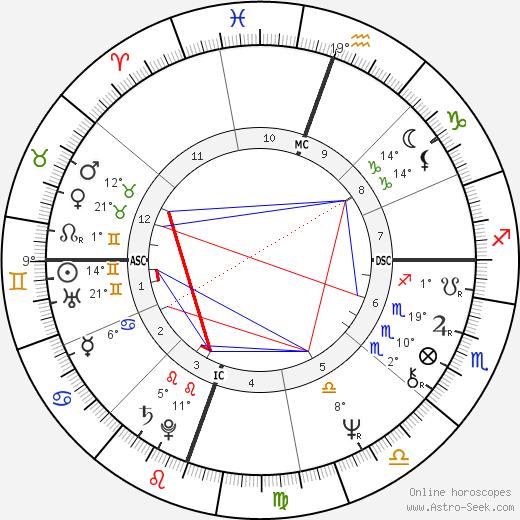 Robert Englund tema natale, biography, Biografia da Wikipedia 2020, 2021